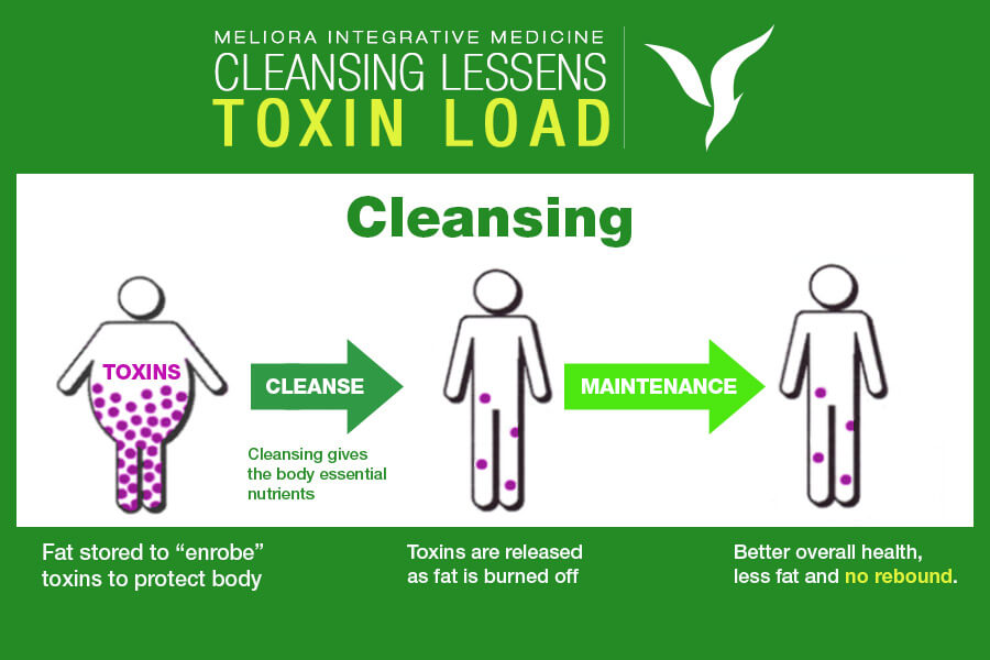 Cleansing Lessens Toxins Chart