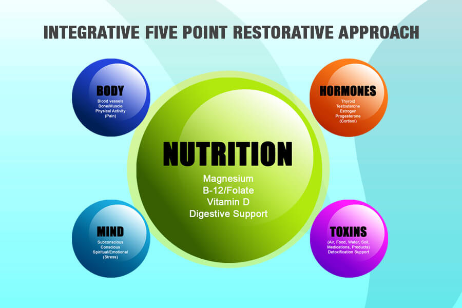 Integrative 5-Point Restorative Approach - Nutrition